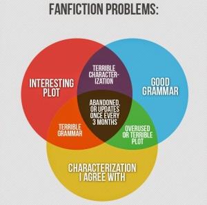 fanfiction copy
